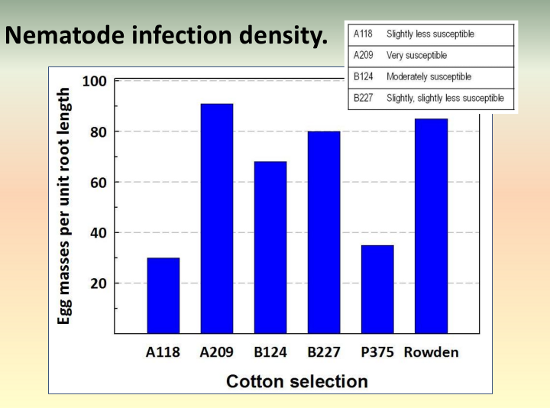 Nematode Resistance Screening